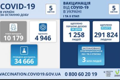koronavirus-v-ukraine-ne-otstupaet-kto-v-liderah-po-zabolevaemosti.png