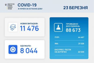 koronavirus-v-ukraine-snova-nabiraet-oboroty-statistika-na-23-marta.jpg