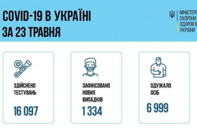 koronavirus-v-ukraine-vyzdorovelo-v-pyat-raz-bolshe-chem-zabolelo.jpg