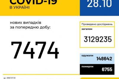 koronavirus-v-ukraine-za-sutki-bolee-semi-tysyach-bolnyh-i-165-smertej.jpg