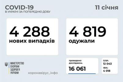 koronavirus-v-ukraine-zaporozhskaya-oblast-na-pervom-meste-po-zabolevaemosti.jpg
