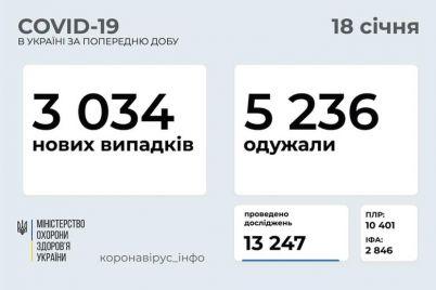 koronavirus-v-ukraine-zaporozhskaya-oblast-ostaetsya-v-liderah-po-zabolevaemosti.jpg