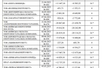 krupnejshego-postavshhika-elektroenergii-v-zaporozhskoj-oblasti-obyazhut-snizit-tarify.png