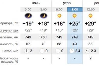 kupajsya-ostorozhno-kakaya-segodnya-pogoda-v-zaporozhe-i-na-kurortah-azovskogo-morya.png
