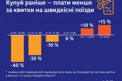 kupuj-ranishe-plati-menshe-ukrzalizniczya-vprovadila-novu-programu-dlya-pasazhiriv.png