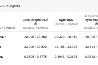 kurs-valyut-nachal-rasti-dannye-po-zaporozhyu-na-15-oktyabrya.png