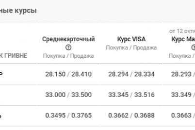 kurs-valyut-nachinaet-rasti-aktualnye-dannye-v-zaporozhe-na-13-oktyabrya.png