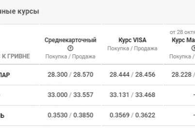 kurs-valyut-po-zaporozhyu-dannye-na-30-oktyabrya.png