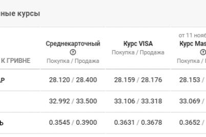 kurs-valyut-v-zaporozhe-na-13-noyabrya-vygodno-li-sejchas-pokupat-valyutu.png