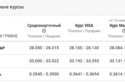 kurs-valyut-v-zaporozhe-na-17-noyabrya-budet-li-spad-dollara-posle-mestnyh-vyborov.png