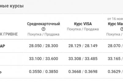 kurs-valyut-v-zaporozhe-na-18-noyabrya-spad-dollara-ne-poddaetsya-prognozam.png