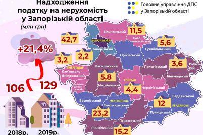 meshkanczi-zaporizhzhya-ta-oblasti-splatili-majzhe-130-miljoniv-griven-podatku-za-neruhomist.jpg