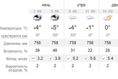 meteorologi-peredayut-ob-usilennyh-poryvah-vetra-do-20-m-s-budet-holodno.png