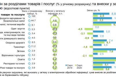 minekonomiki-predupredilo-ukrainczev-o-rezkom-roste-czen-v-2021-godu-chto-podorozhaet.png