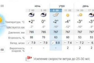 moroz-i-silnyj-veter-kakaya-pogoda-budet-segodnya-v-zaporozhe-1.jpg