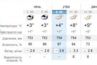 mozhno-i-bez-shapki-kakaya-pogoda-zhdet-segodnya-zaporozhczev-1.jpg