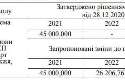 na-aeroport-v-zaporozhe-vydelyat-dopolnitelno-39-millionov-na-chto-potratyat.jpg