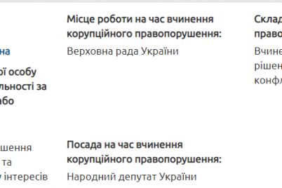 na-deputata-iz-zaporizkod197-oblasti-naklali-shtraf-za-korupcziyu-detali.png
