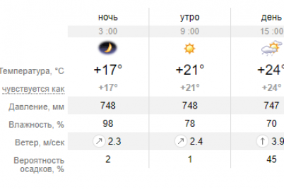 na-vyhodnyh-ozhidaetsya-solnechnaya-pogoda-v-zaporozhe-obeshhayut-poteplenie.png
