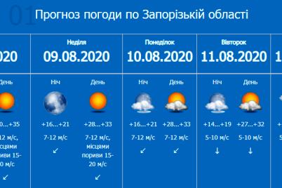 na-vyhodnyh-v-zaporozhe-budet-vetreno-i-zharko.png