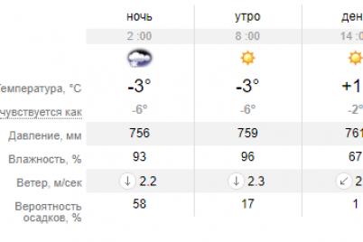 na-vyhodnyh-v-zaporozhe-ozhidayutsya-dozhdi-i-mokryj-sneg-preduprezhdayut-o-gololedicze.png