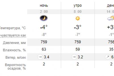 na-vyhodnyh-zhitelej-zaporozhya-ozhidaet-neodnoznachnaya-pogoda.png