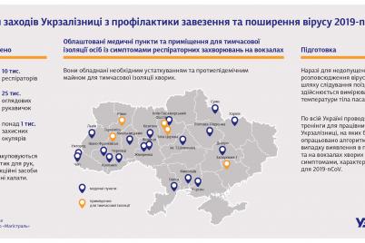 na-zaliznichnomu-vokzali-v-zaporizhzhi-oblashtuyut-primishhennya-dlya-izolyaczid197-pasazhiriv-z-pidozroyu-na-koronavirus.png