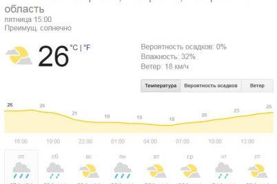 na-zaporizhcziv-vihidnimi-chekad194-komfortna-temperatura-ta-doshhi-prognoz.jpg