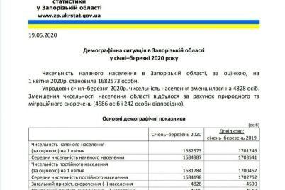 na-zaporizhzhi-zmenshud194tsya-smertnist-ta-narodzhuvanist-demografichni-zmini-za-rik.jpg