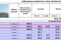 na-zaporozhskoj-tes-fiksiruyut-odin-iz-samyh-vysokih-rashodov-uglya.png