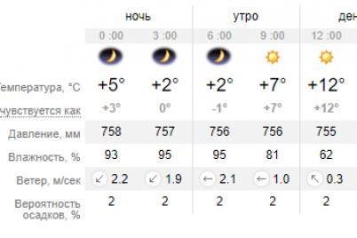 nachalo-novogo-mesyacza-chto-pogoda-prigotovila-dlya-zaporozhczev-na-zavtra.png