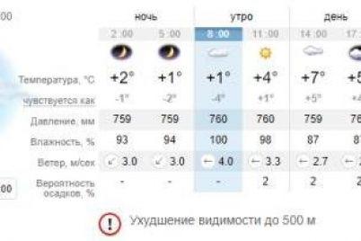 naden-shapku-kakaya-pogoda-segodnya-v-zaporozhe-1.jpg