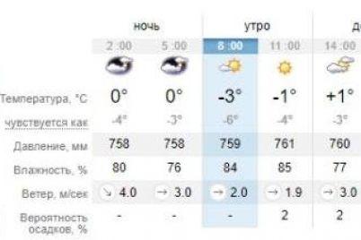 naden-varezhki-kakaya-pogoda-budet-segodnya-v-zaporozhe-1.jpg