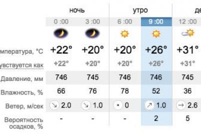 naduvaj-krug-kakaya-segodnya-pogoda-v-zaporozhe-i-na-kurortah-azovskogo-morya.png