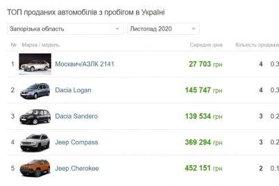 najpopulyarnishoyu-avtivkoyu-u-zaporizhcziv-stav-moskvich.jpg