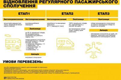nazvali-usloviya-dlya-zapuska-obshhestvennogo-transporta.jpg