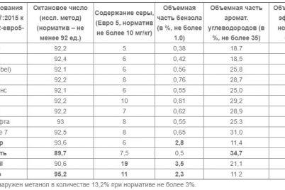 nazvany-azs-ukrainy-gde-prodayut-plohoj-i-opasnyj-dlya-zdorovya-benzin.jpg