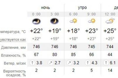 ne-pozagoraesh-kakaya-pogoda-budet-v-zaporozhe-i-na-kurortah-azovskogo-morya-segodnya-1.jpg