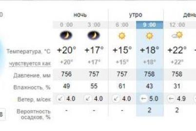 ne-speshi-kupatsya-kakaya-pogoda-v-zaporozhe-i-na-kurortah-azovskogo-morya-1.jpg