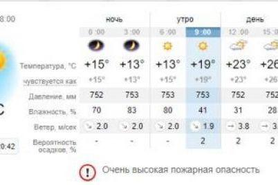 ne-speshi-kupatsya-kakaya-pogoda-v-zaporozhe-i-na-kurortah-azovskogo-morya-5-iyulya-1.jpg