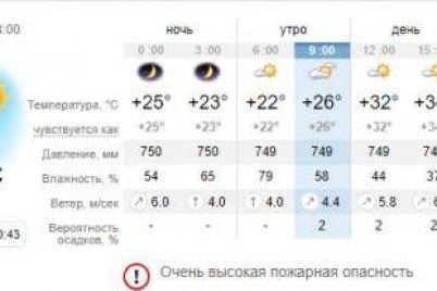 ne-zabud-kepku-pogoda-v-zaporozhe-i-na-kurortah-azovskogo-morya-2-iyulya-1.jpg