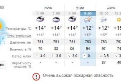 ne-zabud-zont-kakaya-pogoda-budet-segodnya-v-zaporozhe-1.jpg