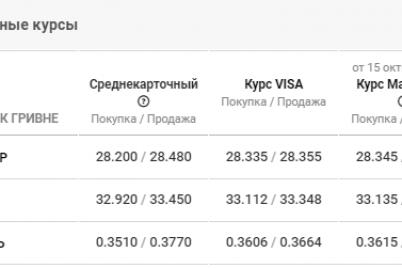 neznachitelnye-izmeneniya-kursa-valyut-v-zaporozhe-dannye-na-16-oktyabrya.png