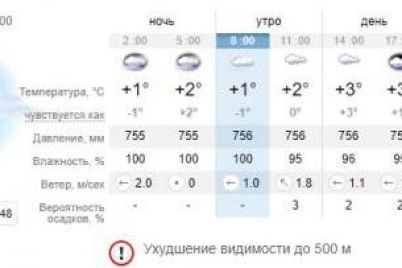 nichego-ne-vidno-kakaya-pogoda-budet-segodnya-v-zaporozhe-1.jpg