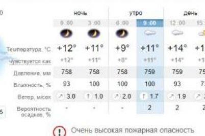 oblachno-no-teplo-prognoz-pogody-v-zaporozhe-na-segodnya-14-oktyabrya-1.jpg
