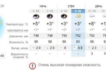 odevajsya-poteplee-kakaya-pogoda-budet-v-zaporozhe-segodnya-1.jpg