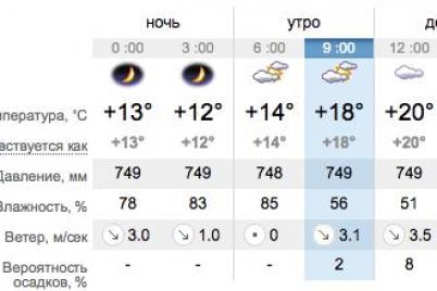 odevajsya-poteplee-kakaya-segodnya-pogoda-v-zaporozhe-i-na-kurortah-azovskogo-morya.png