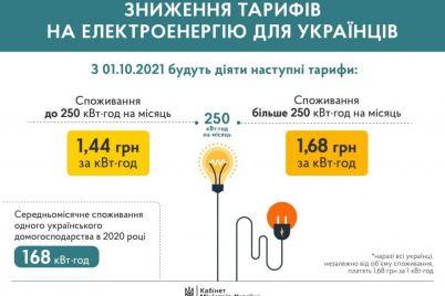 oficzialno-kabmin-snizil-tarif-na-elektroenergiyu-s-oktyabrya.jpg