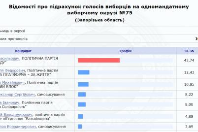 oficzialno-na-75-m-i-74-m-okrugah-pobedili-kandidaty-ot-slugi-naroda.png