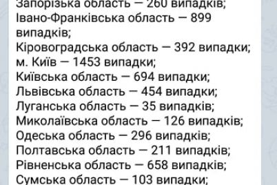 onovlena-statistika-poshirennya-koronavirusu-po-oblastyam-ukrad197ni.jpg
